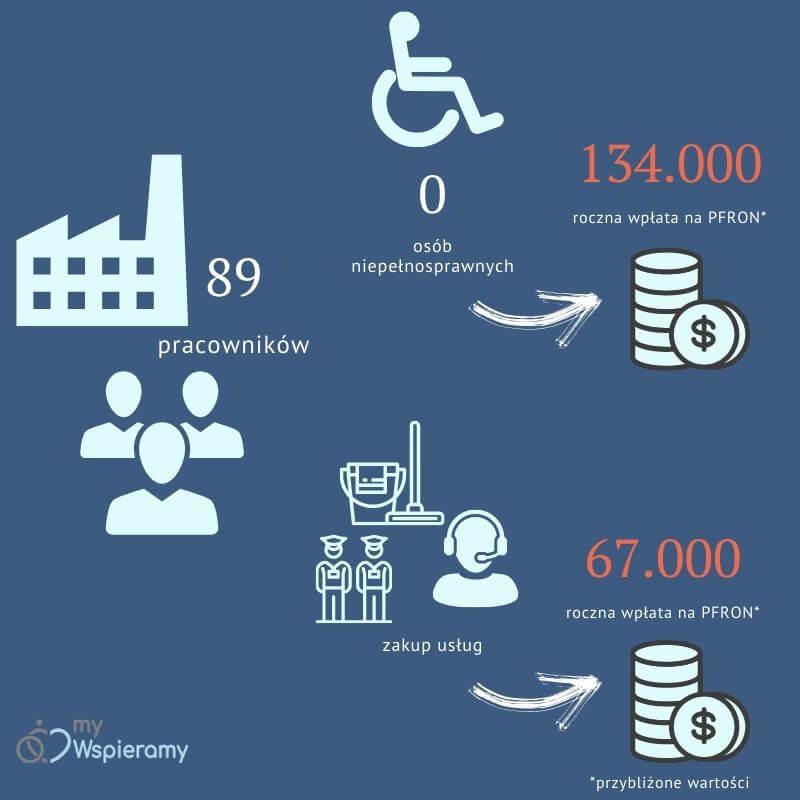 obniżenie wpłat pfron infografika