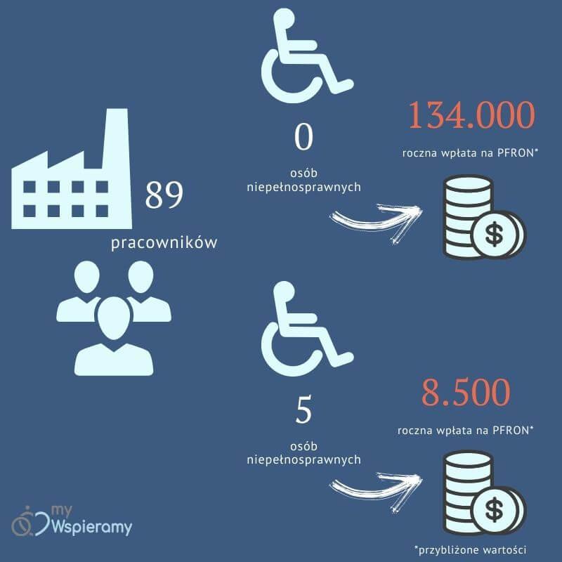 obniżenie wpłaty PFRON Infografika