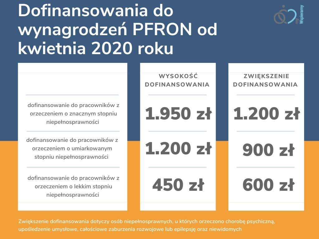 dofinansowanie pfron infografika na stronie https://mywspieramy.org