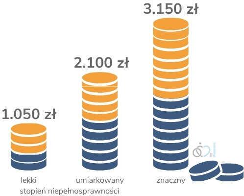 łączne dofinansowanie wynagrodzeń pracowników - infografika