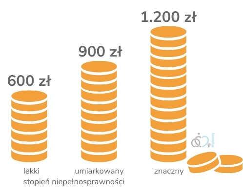 zwiększenie dofinansowania wynagrodzeń pracowników - infografika